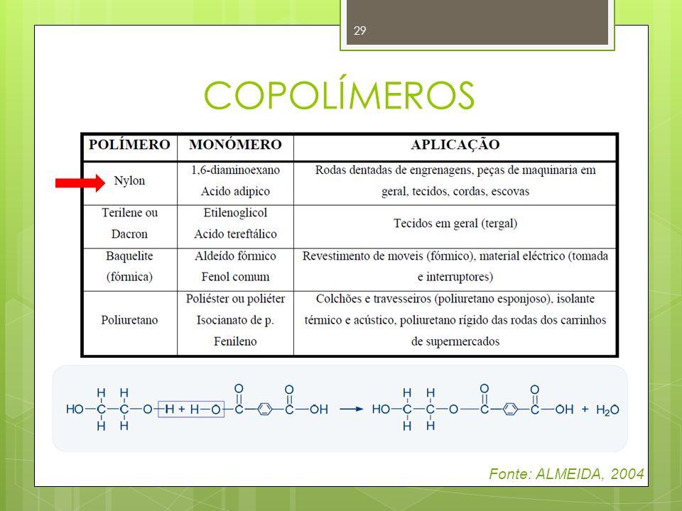 COPOLÍMEROS Fonte: ALMEIDA, 2004