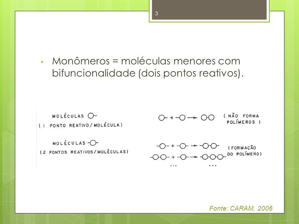 Monômeros = moléculas menores com bifuncionalidade (dois pontos reativos).