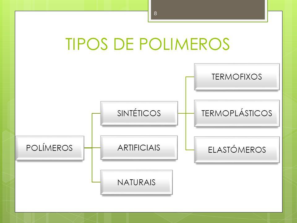 TIPOS DE POLIMEROS POLÍMEROS SINTÉTICOS TERMOFIXOS TERMOPLÁSTICOS