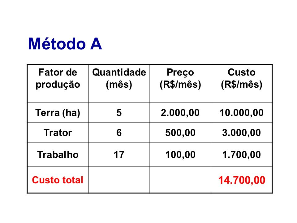 Método A 14.700,00 Fator de produção Quantidade (mês) Preço (R$/mês)