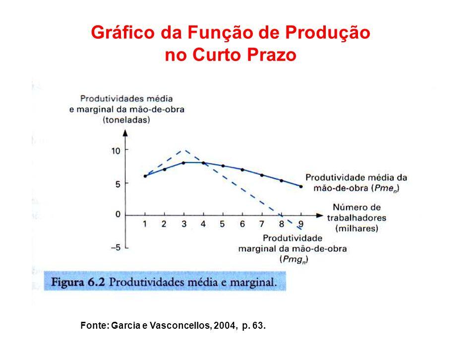 Gráfico da Função de Produção no Curto Prazo