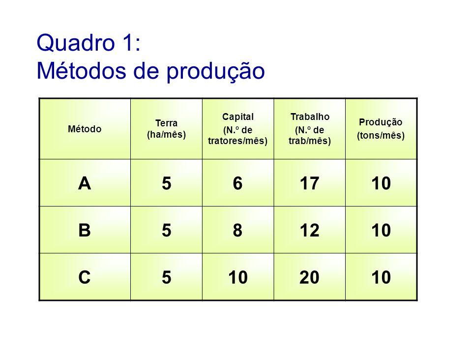 Quadro 1: Métodos de produção