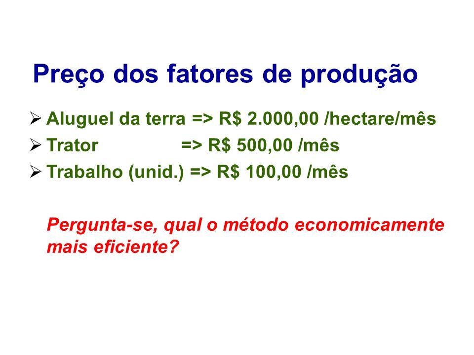 Preço dos fatores de produção