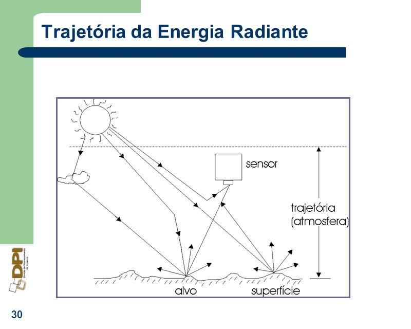 Trajetória da Energia Radiante