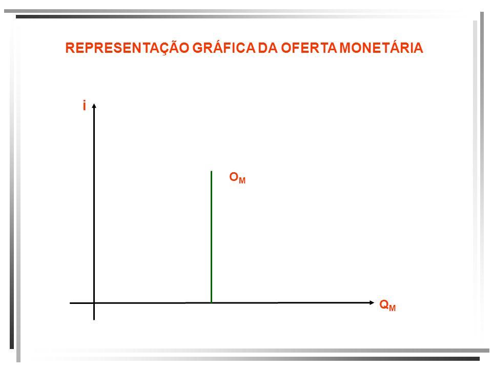 REPRESENTAÇÃO GRÁFICA DA OFERTA MONETÁRIA