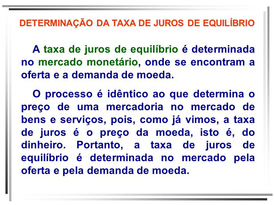 DETERMINAÇÃO DA TAXA DE JUROS DE EQUILÍBRIO