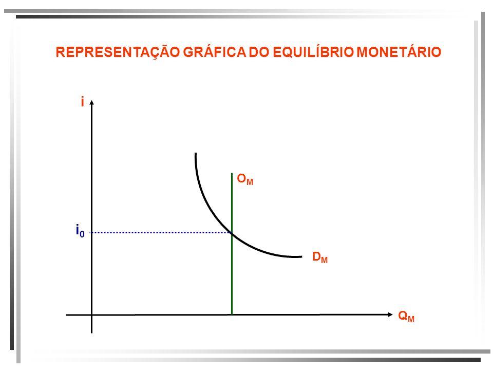 REPRESENTAÇÃO GRÁFICA DO EQUILÍBRIO MONETÁRIO
