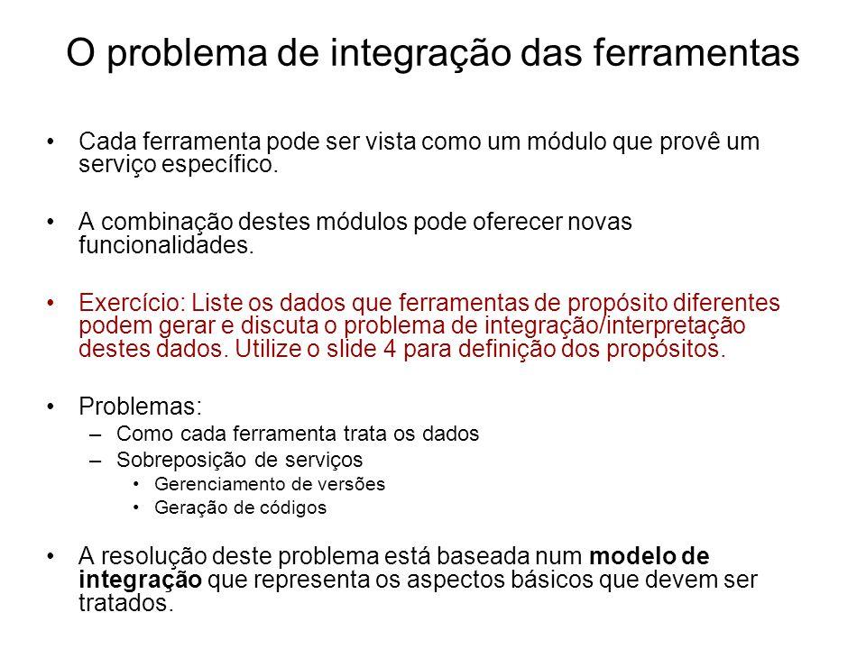 O problema de integração das ferramentas