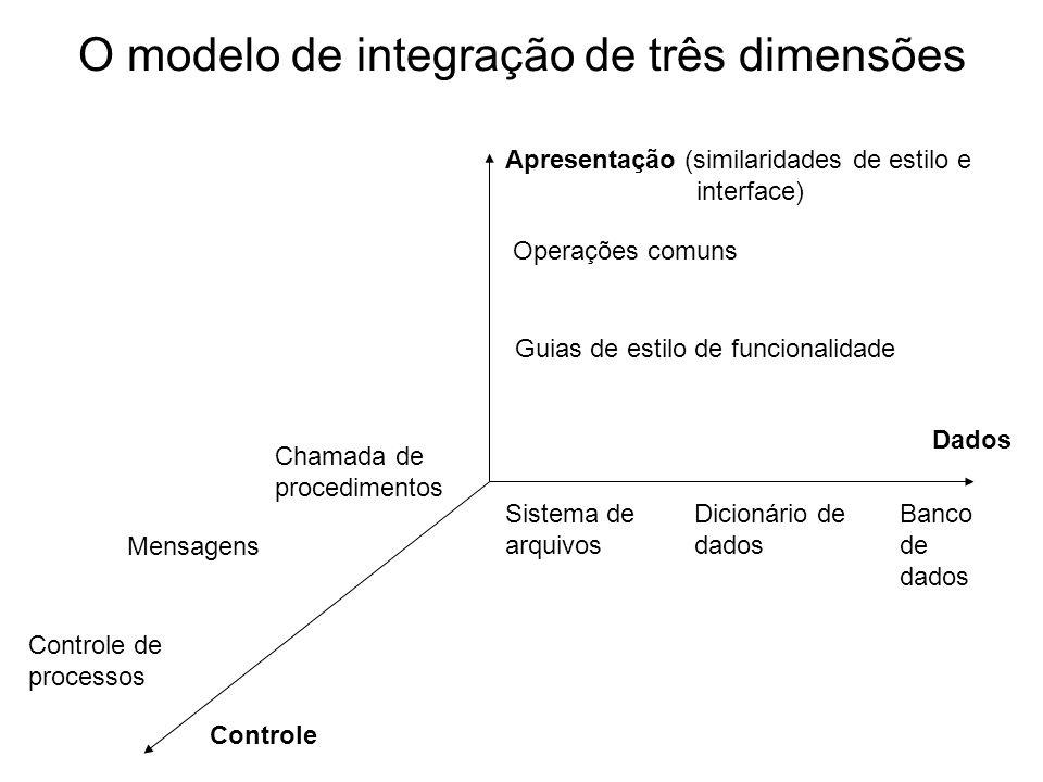 O modelo de integração de três dimensões