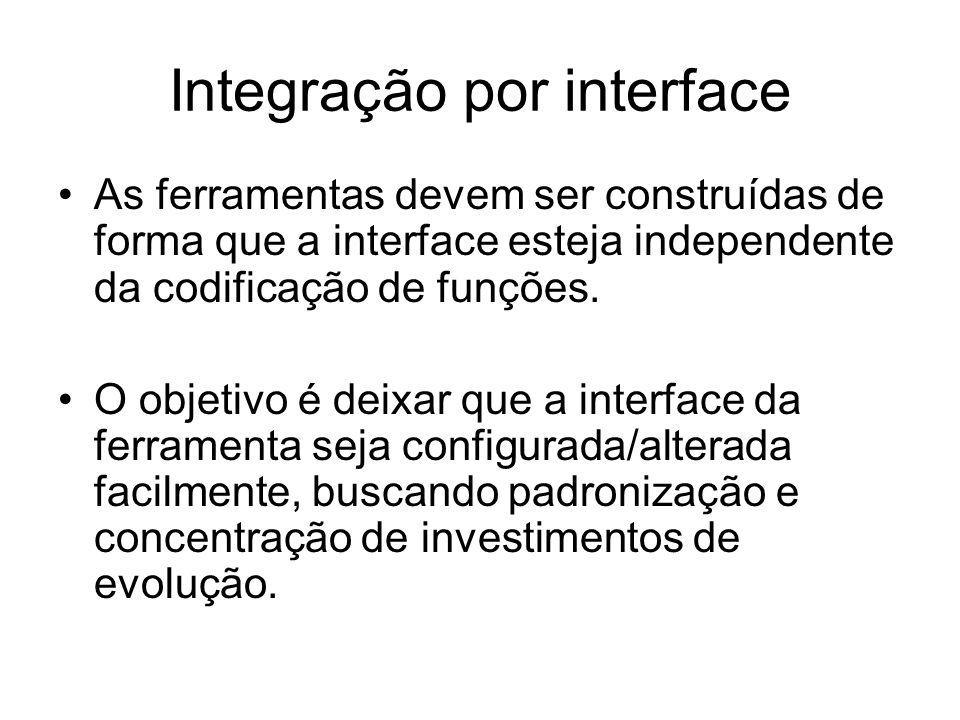 Integração por interface