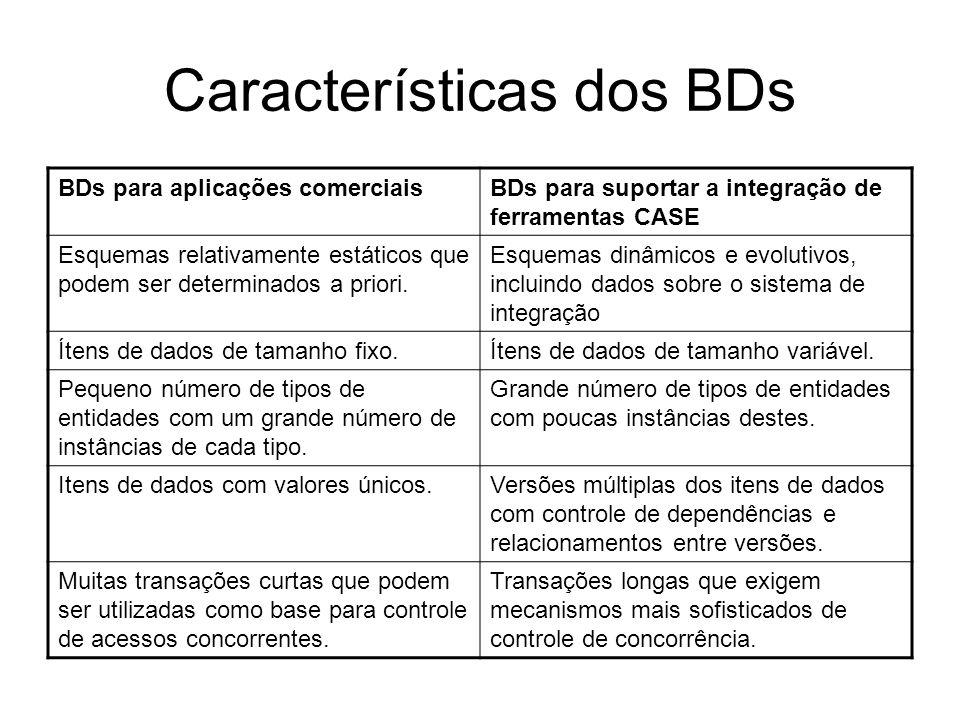 Características dos BDs