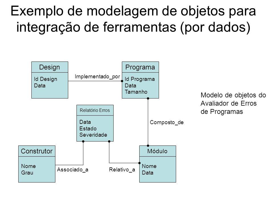 Exemplo de modelagem de objetos para integração de ferramentas (por dados)
