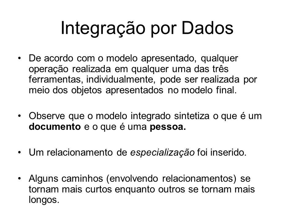 Integração por Dados