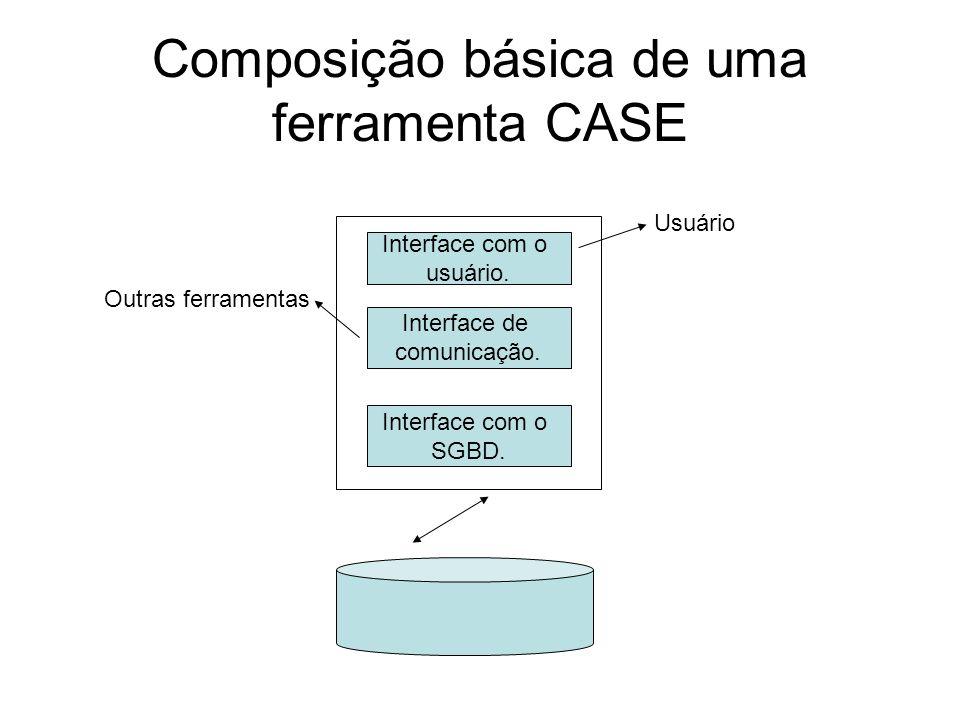 Composição básica de uma ferramenta CASE