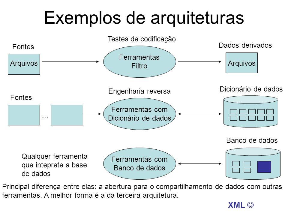 Exemplos de arquiteturas