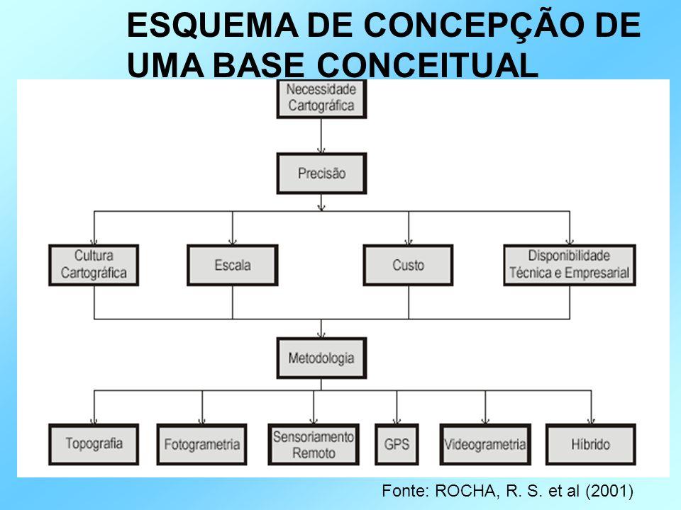 ESQUEMA DE CONCEPÇÃO DE UMA BASE CONCEITUAL