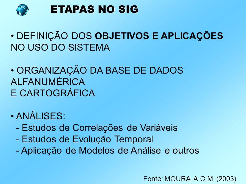 ETAPAS NO SIG DEFINIÇÃO DOS OBJETIVOS E APLICAÇÕES NO USO DO SISTEMA