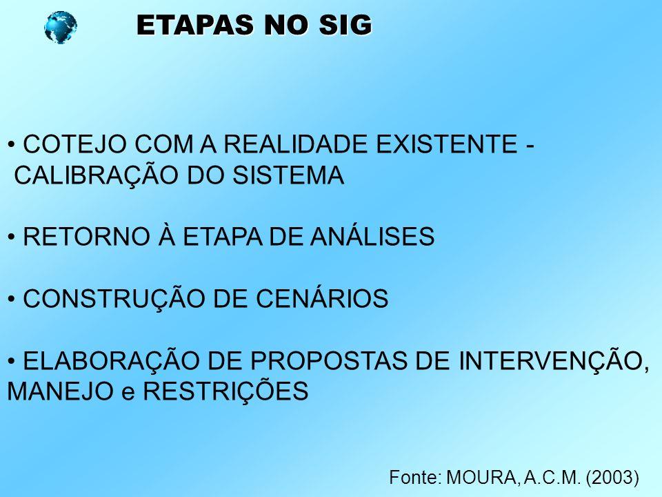 ETAPAS NO SIG COTEJO COM A REALIDADE EXISTENTE - CALIBRAÇÃO DO SISTEMA