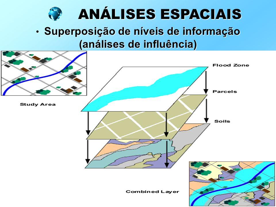 Superposição de níveis de informação (análises de influência)