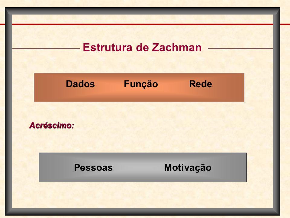 Estrutura de Zachman Dados Função Rede Acréscimo: Pessoas Motivação