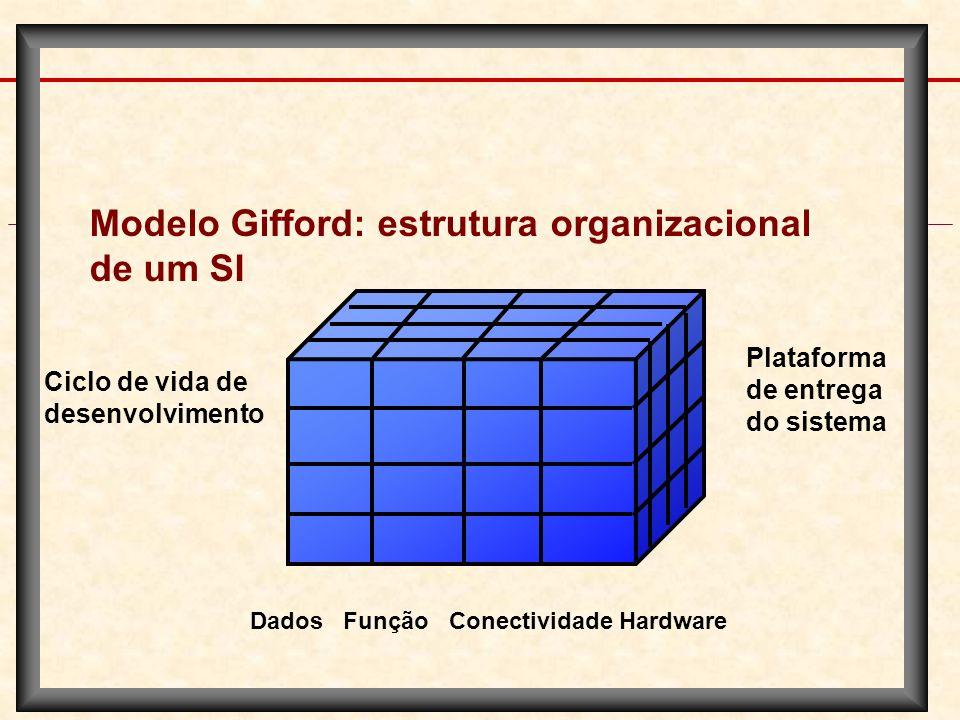 Modelo Gifford: estrutura organizacional de um SI