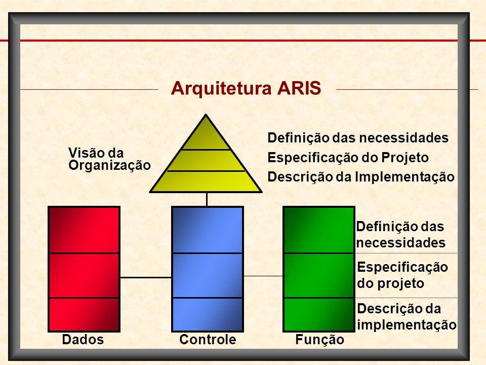 Arquitetura ARIS Definição das necessidades Visão da