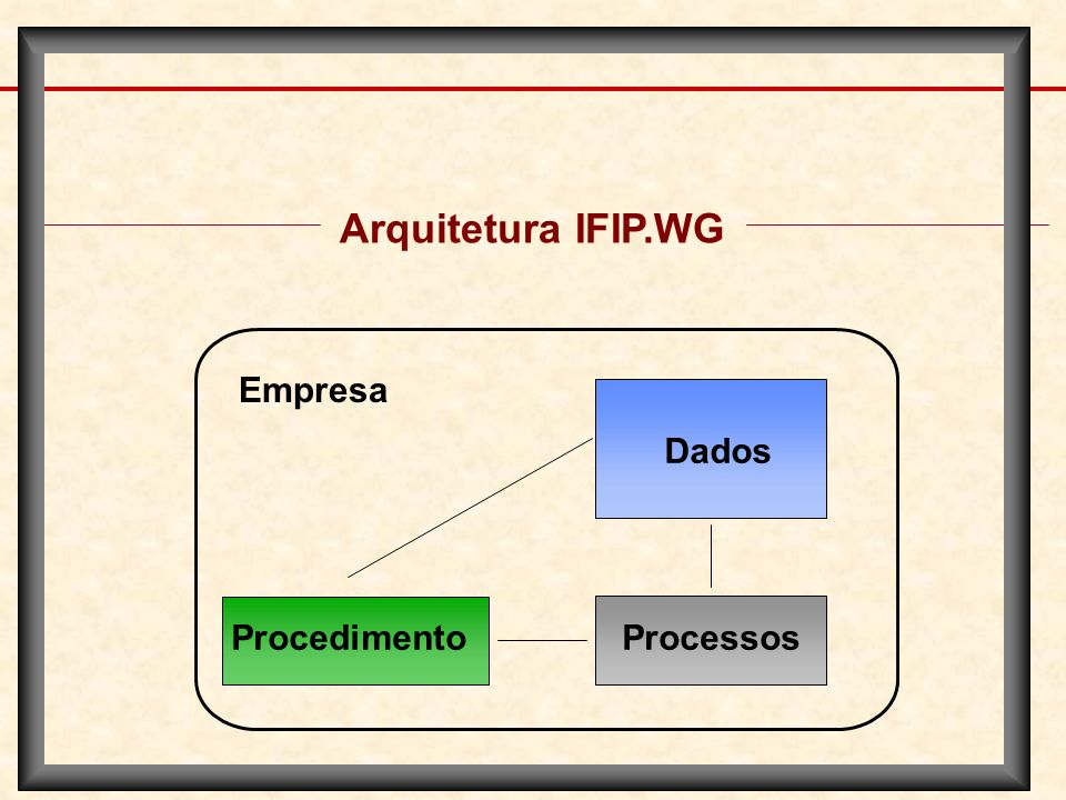 Arquitetura IFIP.WG Empresa Dados Procedimento Processos