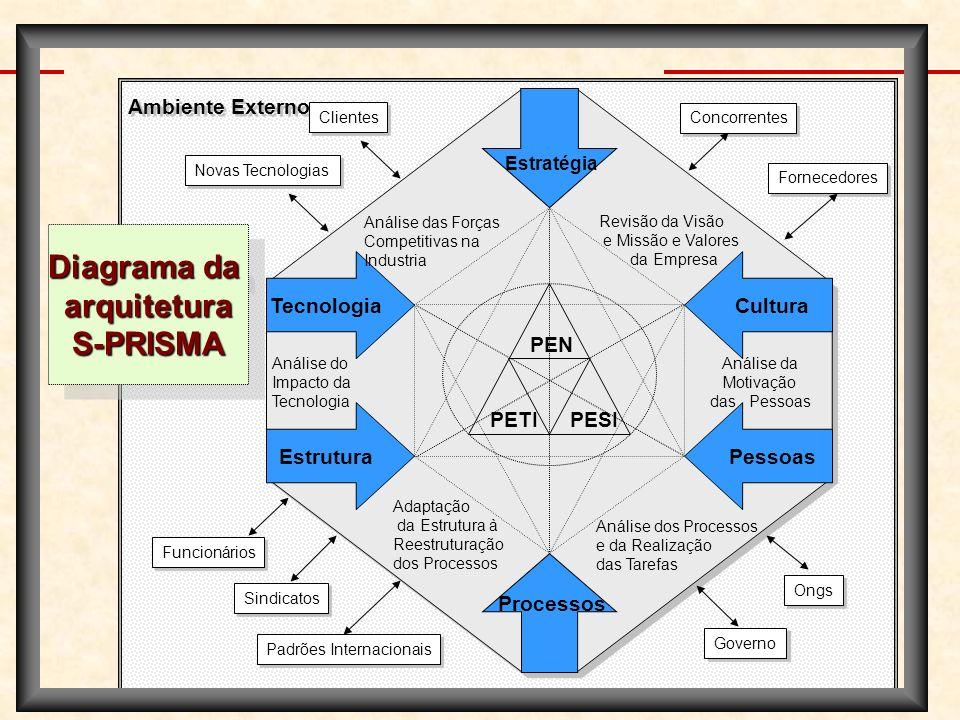 Diagrama da arquitetura S-PRISMA