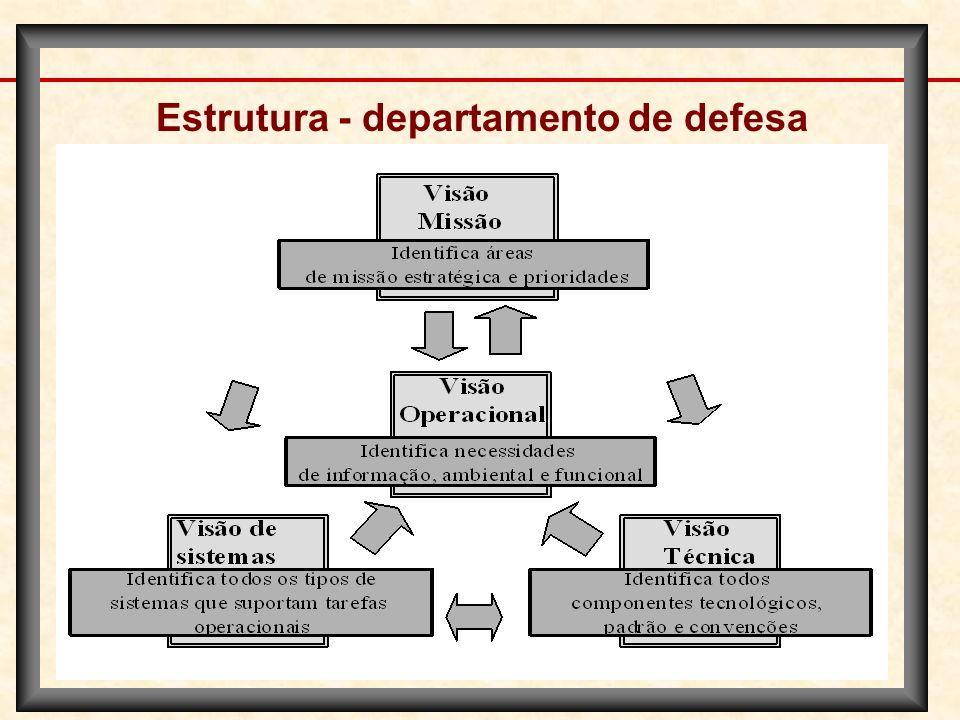Estrutura - departamento de defesa