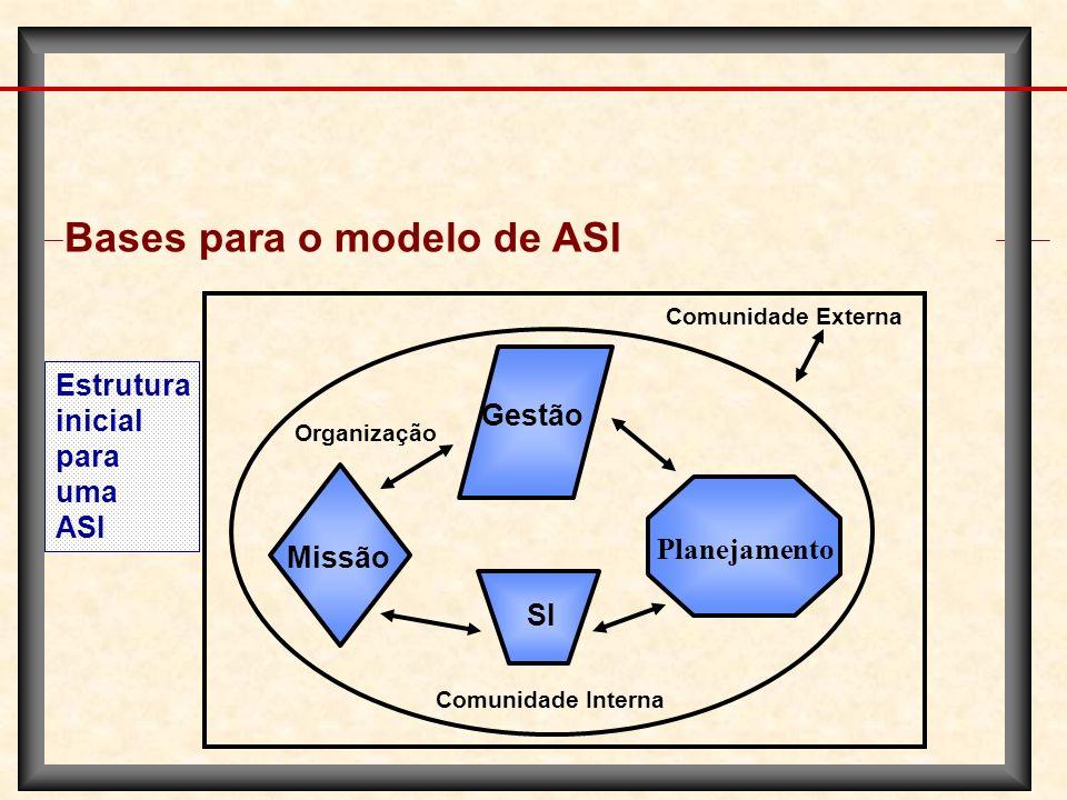 Bases para o modelo de ASI