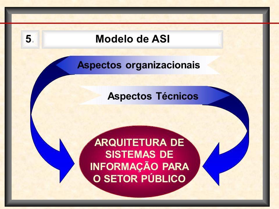 Modelo de ASI 5. Aspectos organizacionais Aspectos Técnicos