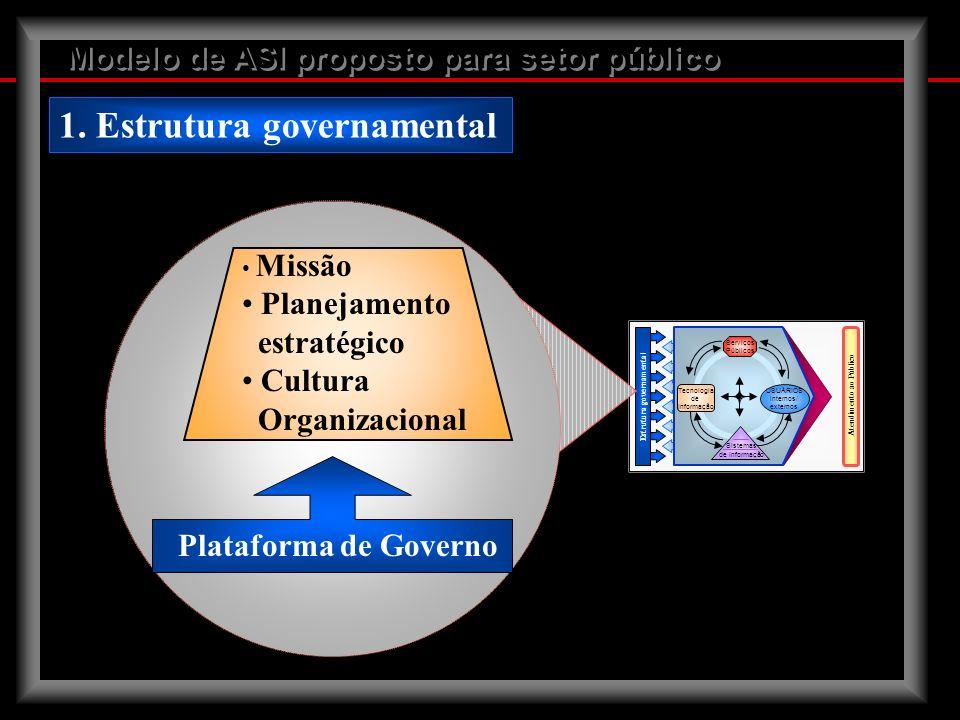 1. Estrutura governamental