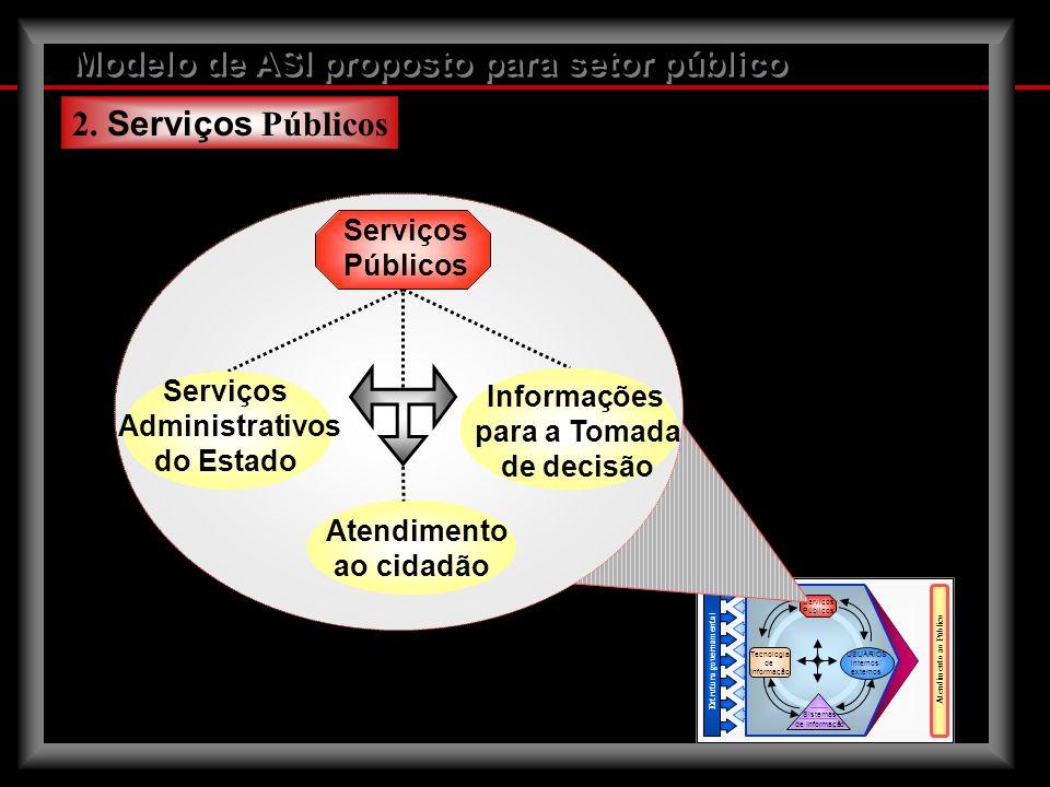 Modelo de ASI proposto para setor público