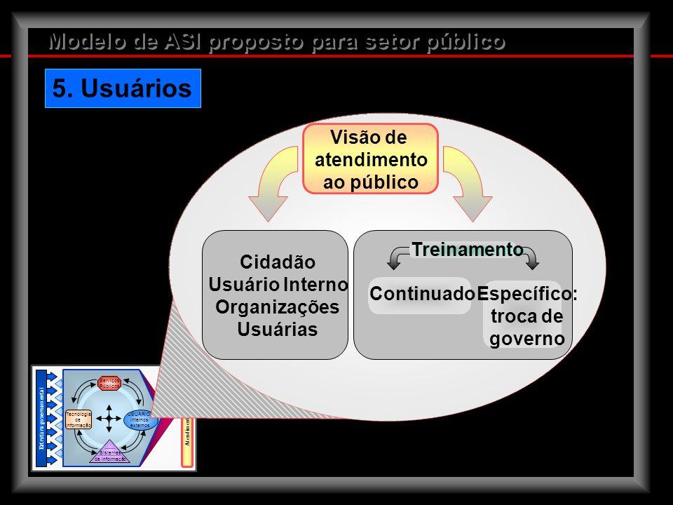 5. Usuários Modelo de ASI proposto para setor público