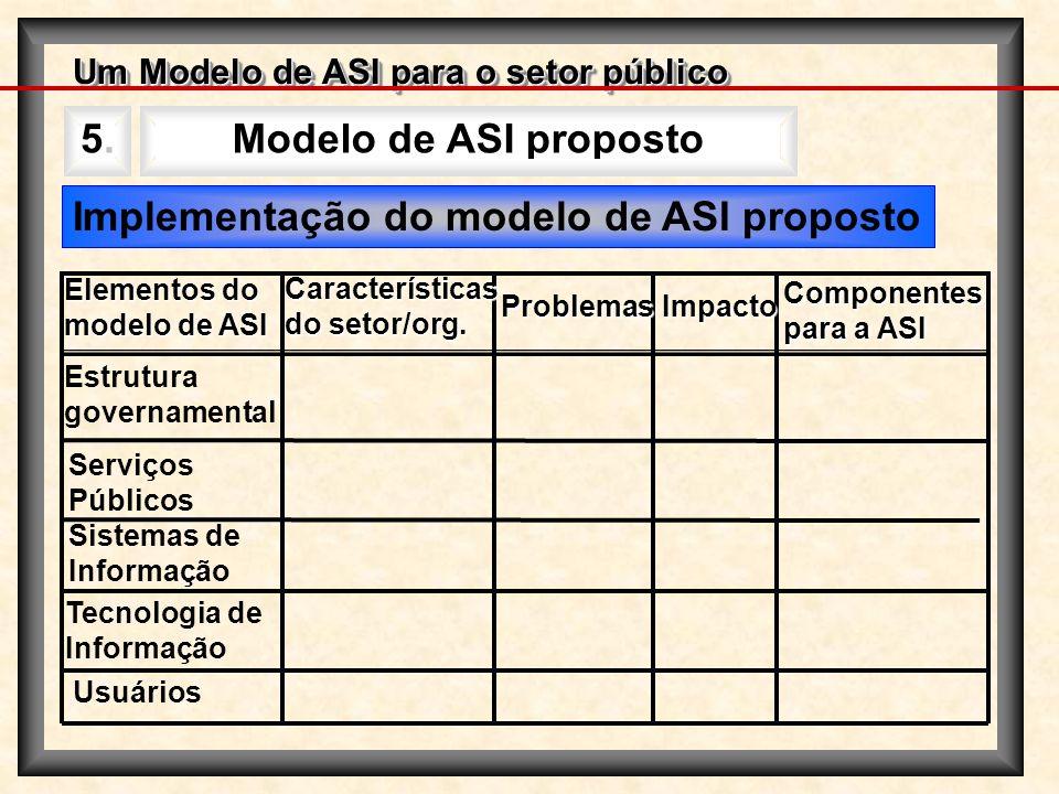 Implementação do modelo de ASI proposto