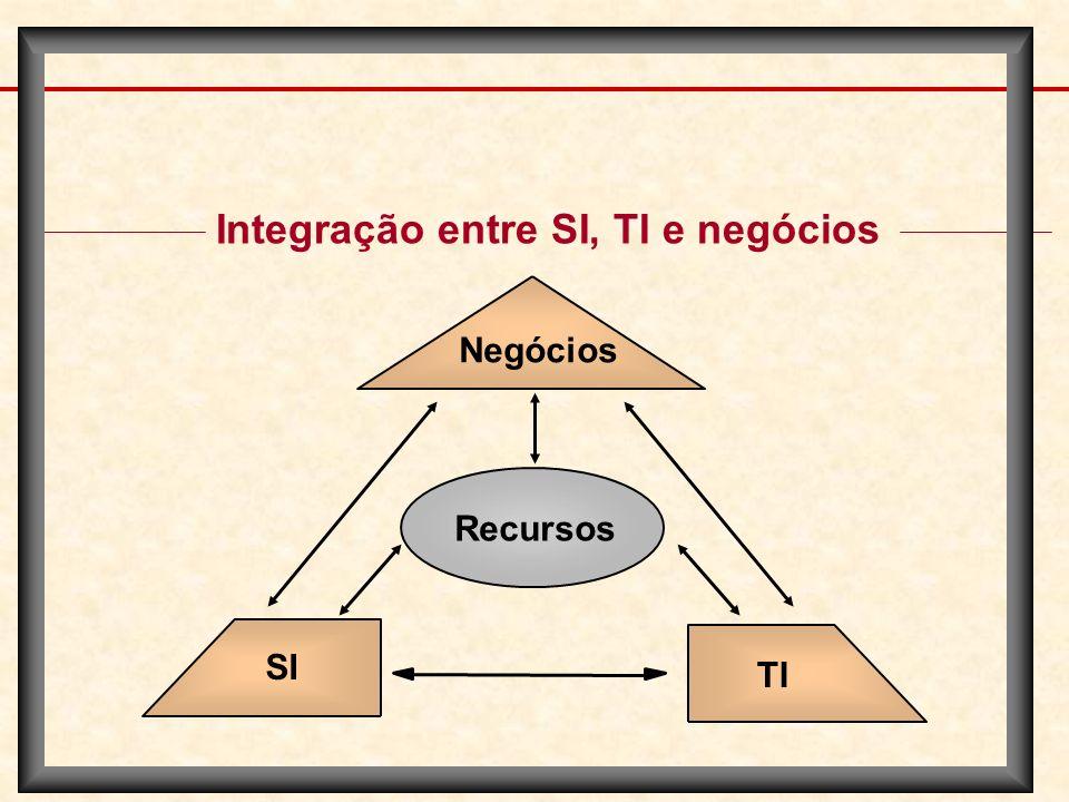 Integração entre SI, TI e negócios