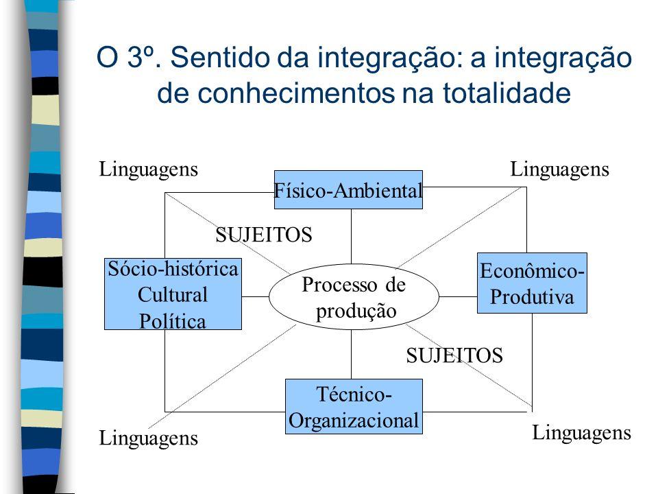 O 3º. Sentido da integração: a integração de conhecimentos na totalidade