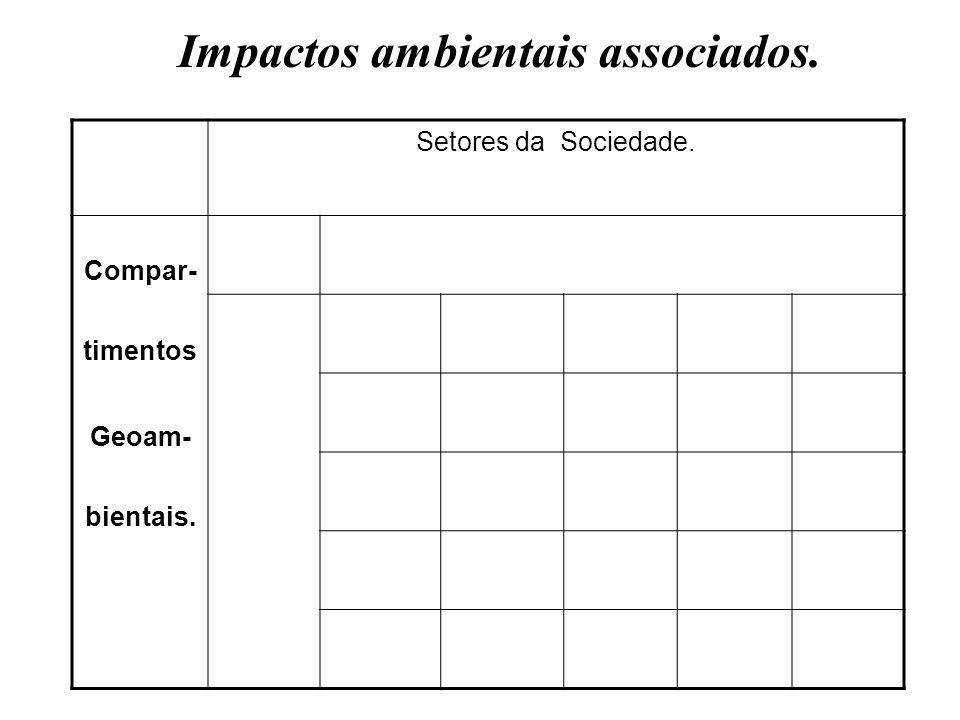 Impactos ambientais associados.