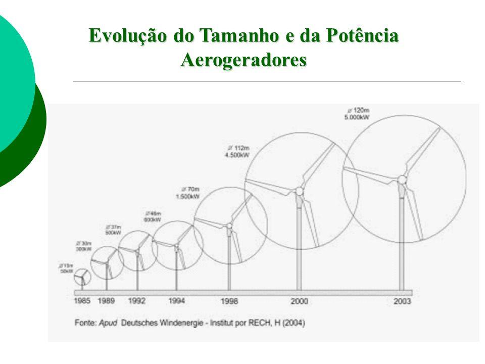 Evolução do Tamanho e da Potência