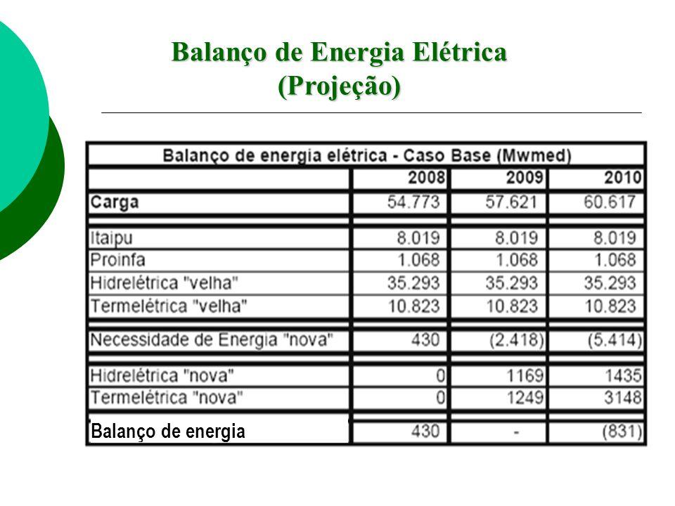 Balanço de Energia Elétrica