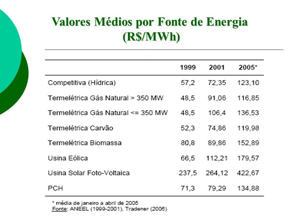 Valores Médios por Fonte de Energia