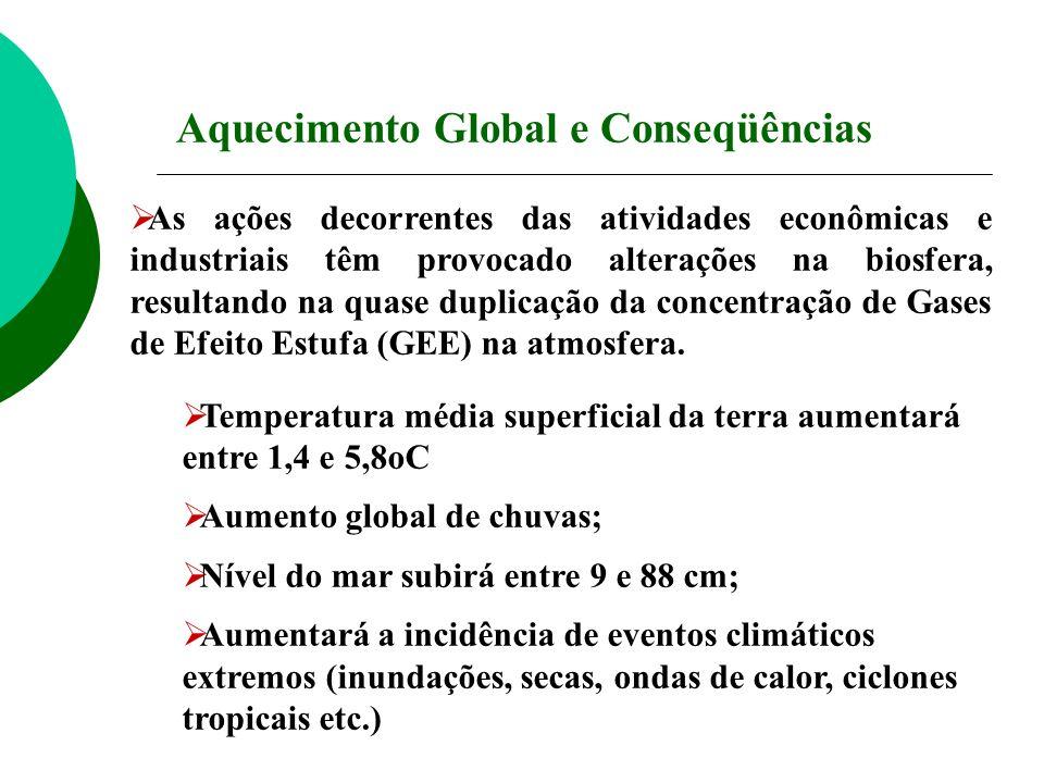 Aquecimento Global e Conseqüências