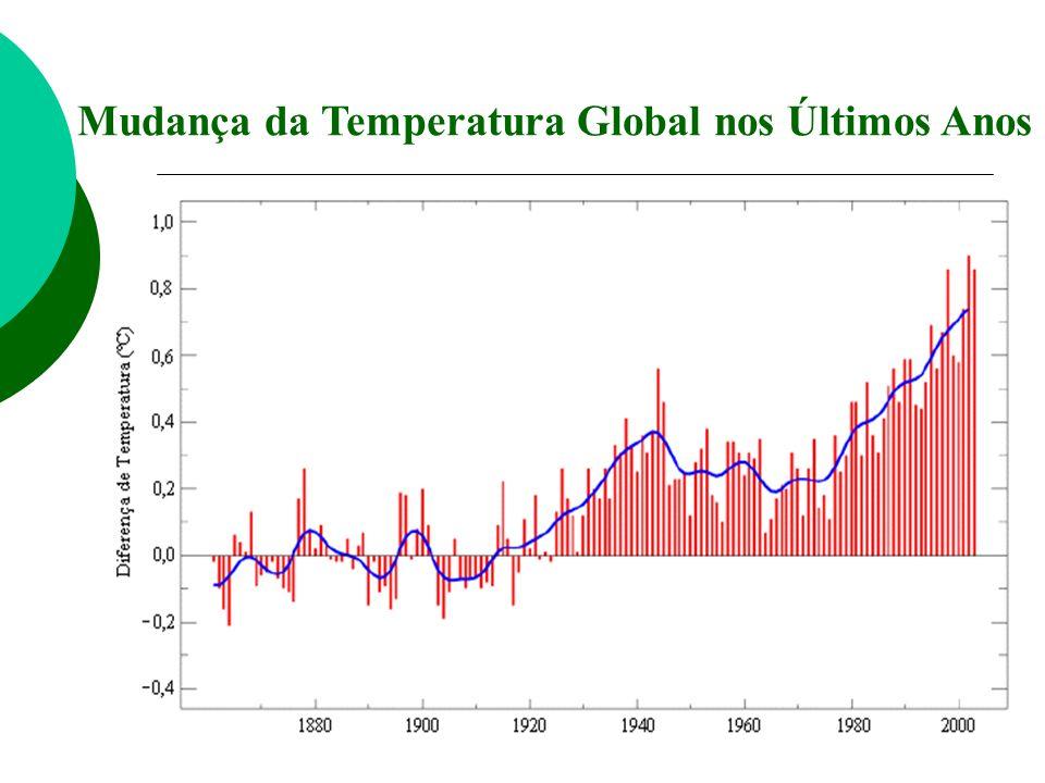 Mudança da Temperatura Global nos Últimos Anos