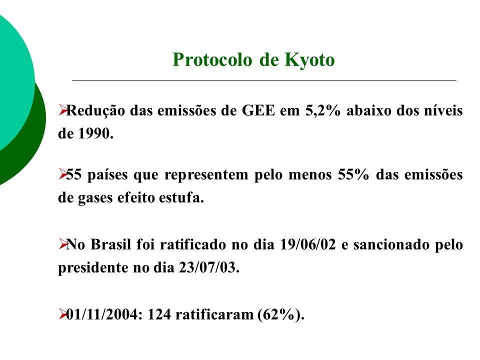 Protocolo de Kyoto Redução das emissões de GEE em 5,2% abaixo dos níveis de 1990.