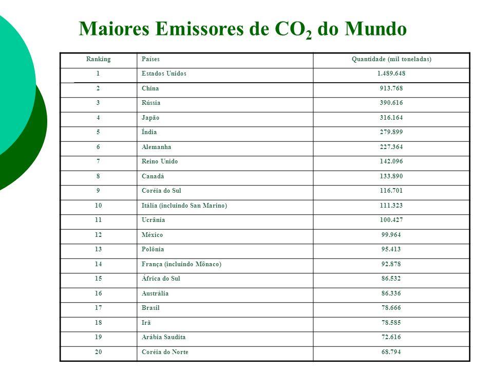 Maiores Emissores de CO2 do Mundo Quantidade (mil toneladas)