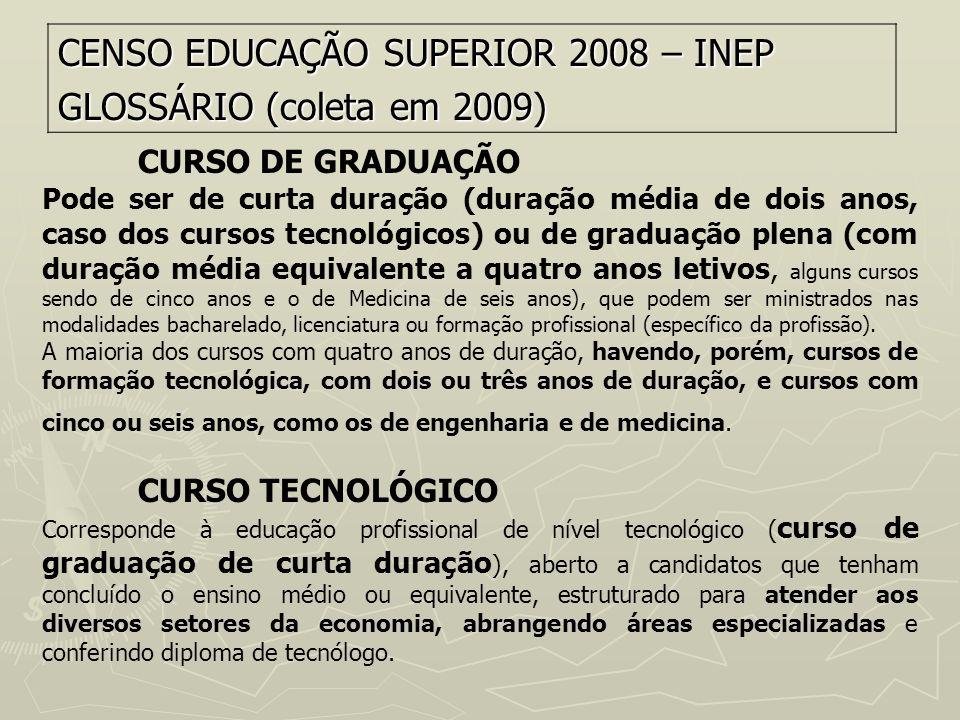 CENSO EDUCAÇÃO SUPERIOR 2008 – INEP GLOSSÁRIO (coleta em 2009)