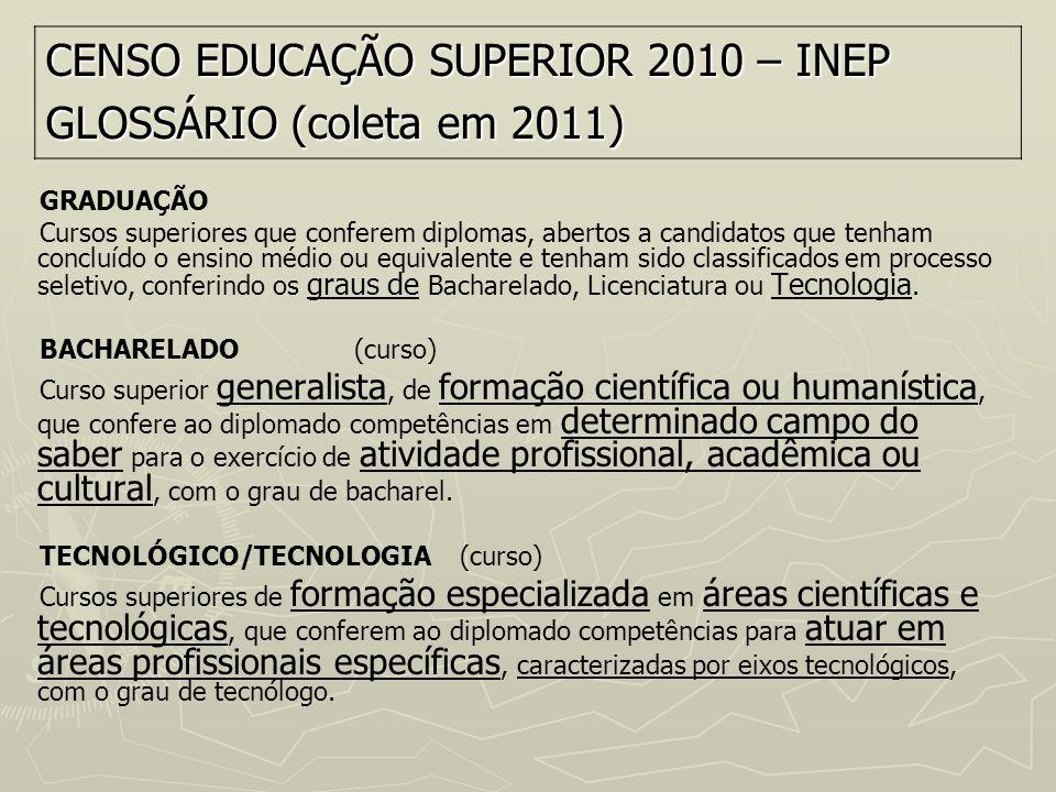 CENSO EDUCAÇÃO SUPERIOR 2010 – INEP GLOSSÁRIO (coleta em 2011)