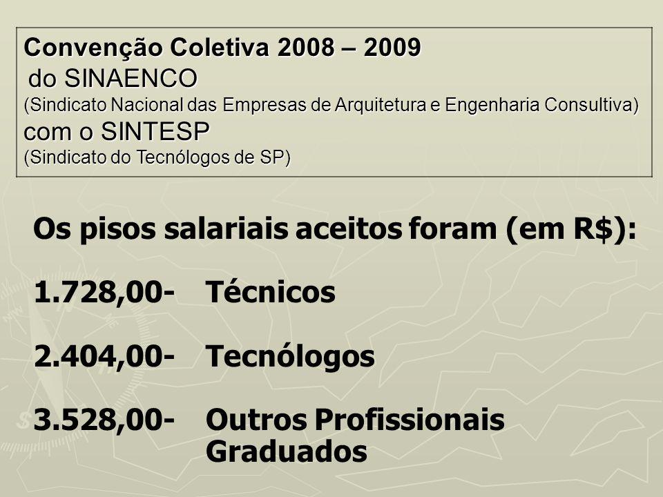 Os pisos salariais aceitos foram (em R$): 1.728,00- Técnicos
