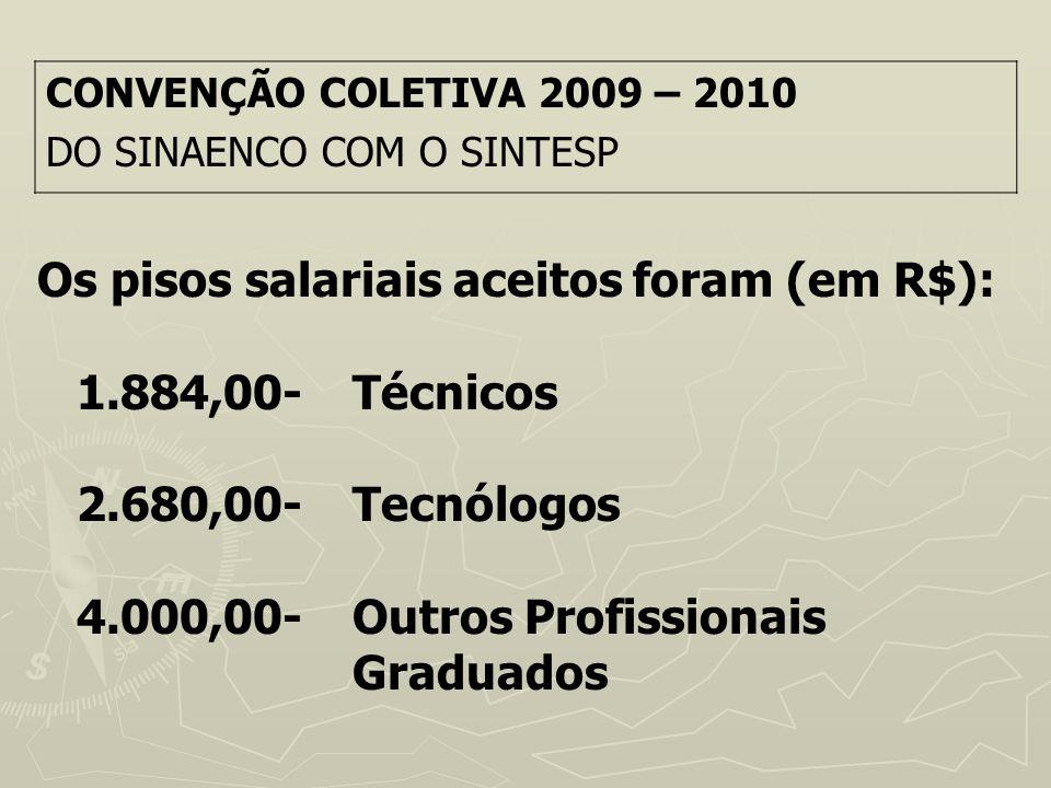 Os pisos salariais aceitos foram (em R$): 1.884,00- Técnicos