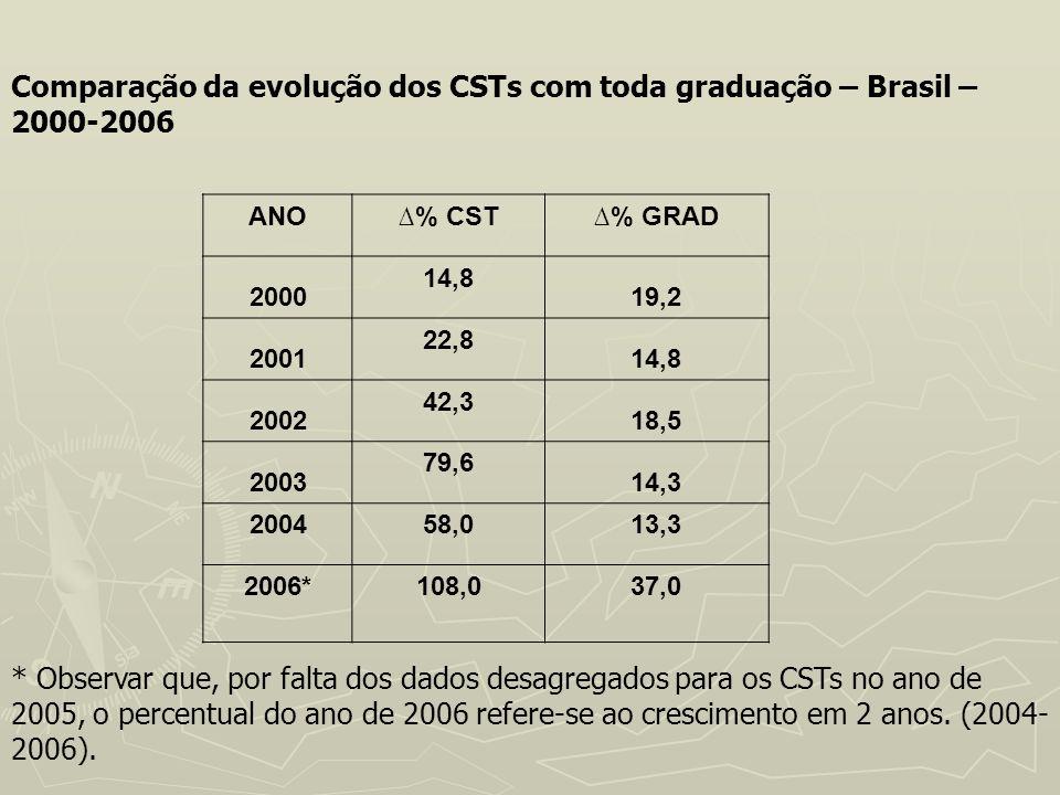 Comparação da evolução dos CSTs com toda graduação – Brasil – 2000‑2006